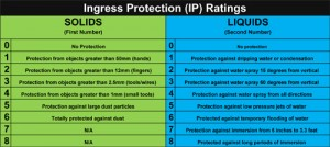 IP Ratings Explained1111111