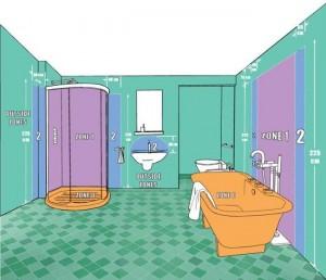 Bathroom Lighting IP Zones